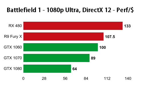 battlefield-1-1080p-performance-per-dollar-nvidia-amd-directx12