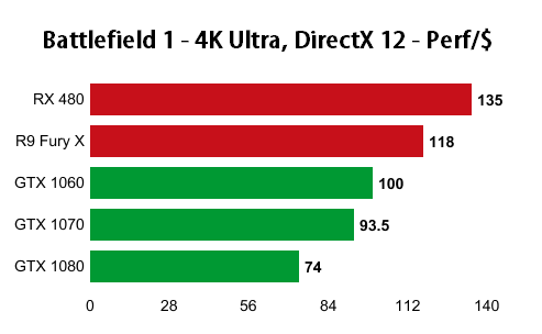 battlefield-1-4k-performance-per-dollar-nvidia-amd-directx12