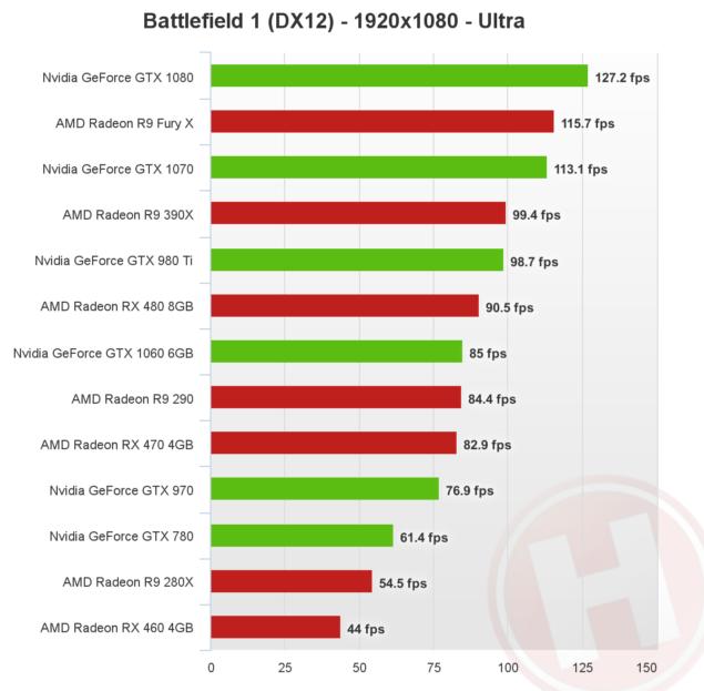 battlefield-1-directx-12-1080p-nvidia-amd-635x623