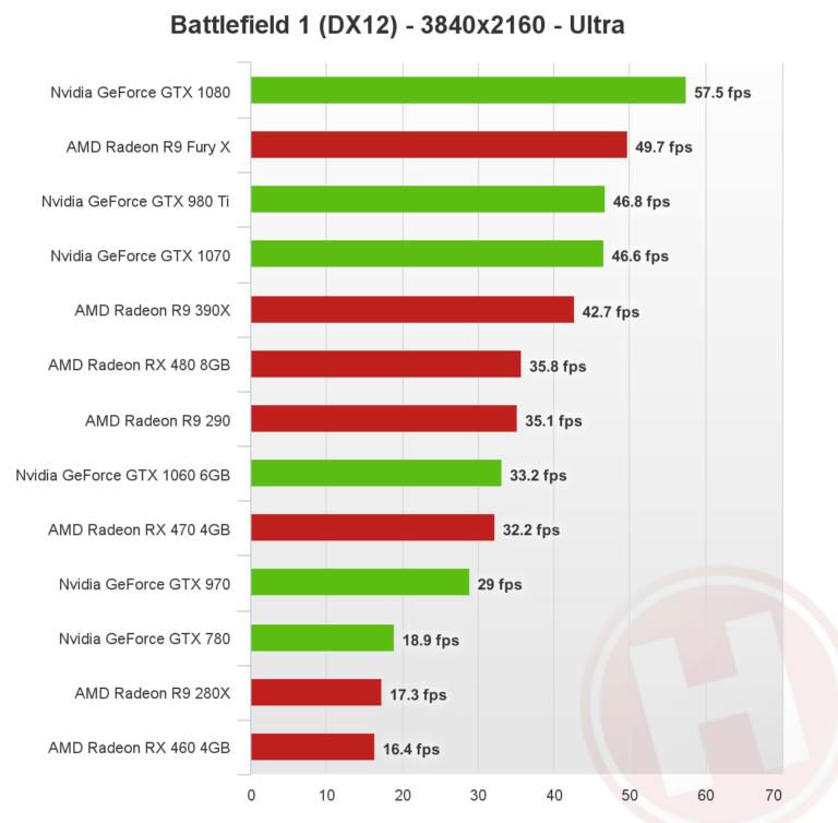 battlefield-1-directx-12-4k-nvidia-amd-768x754