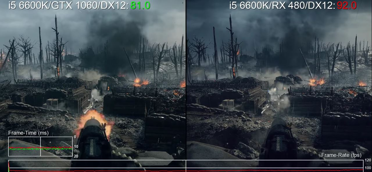 Battlefield 1 GTX 1060 vs RX 480
