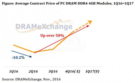 ddr4-ram-price-2016