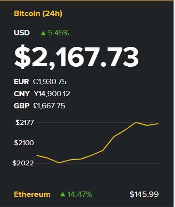 Konvertuoti Bitcoins (BTC) ir Eurų (EUR) : Valiuta valiutų keitimo kurso skaičiuoklė