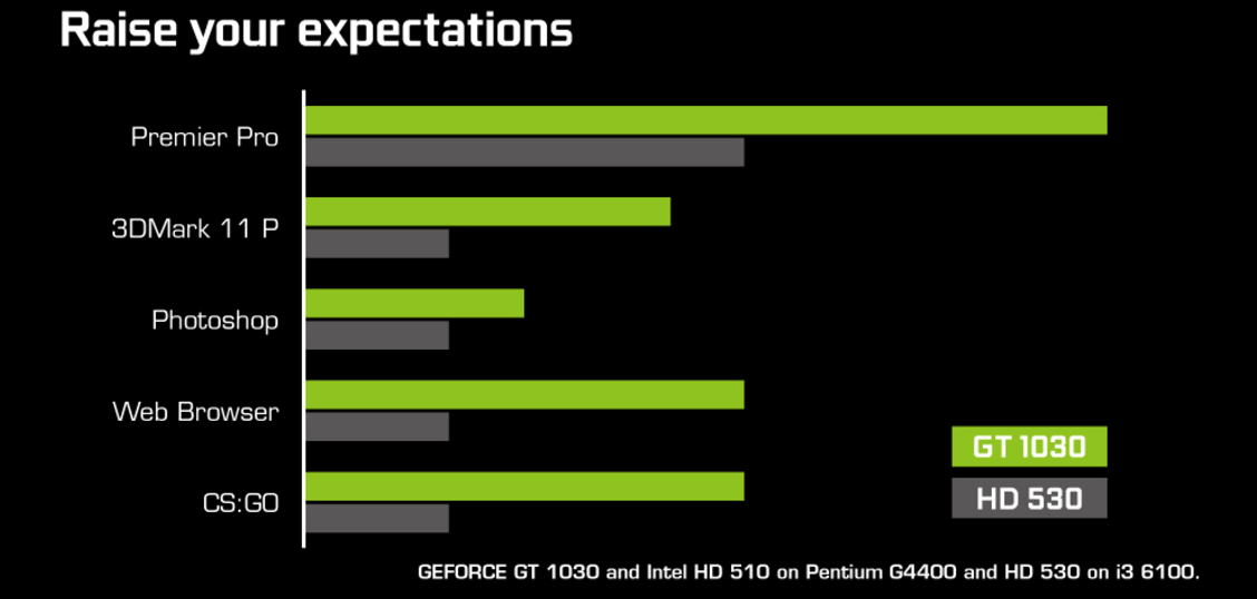 how to use nvidia graphics card instead of intel hd
