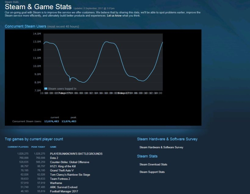playerunknown's battlegrounds steam stats