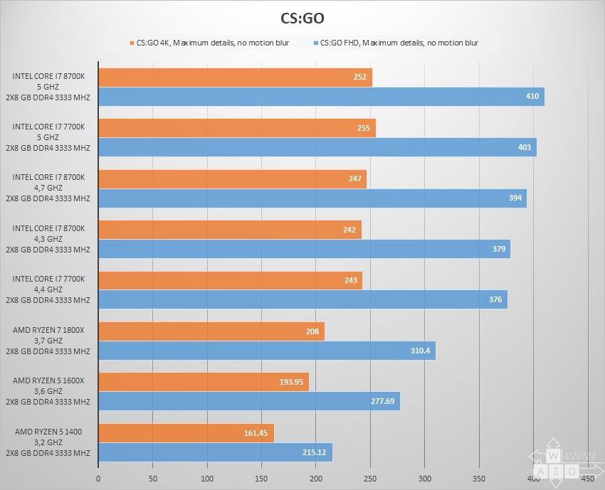 Intel Core I K Vs I K Vs I K Vs Ryzen