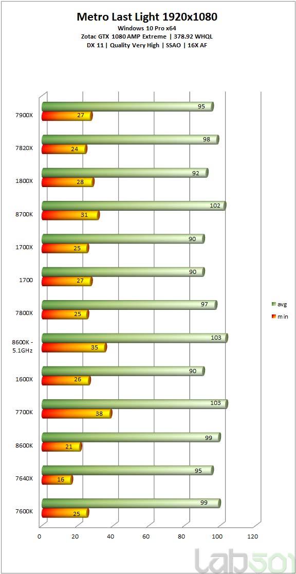Intel Core i5-8600K vs i7-8700K vs i7-7700K vs Ryzen 5 1600X Benchmarks