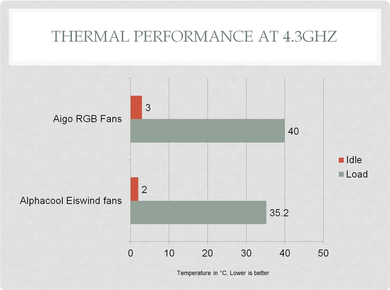 Aigo Rgb 120mm A Series Fans Review 4 Pin Pwm Fan Circuit Diagram As There Is No Control Over The Speed Of Was Way To Check Their Sound At Idle Levels Using Were Giving 26 Dba Collectively