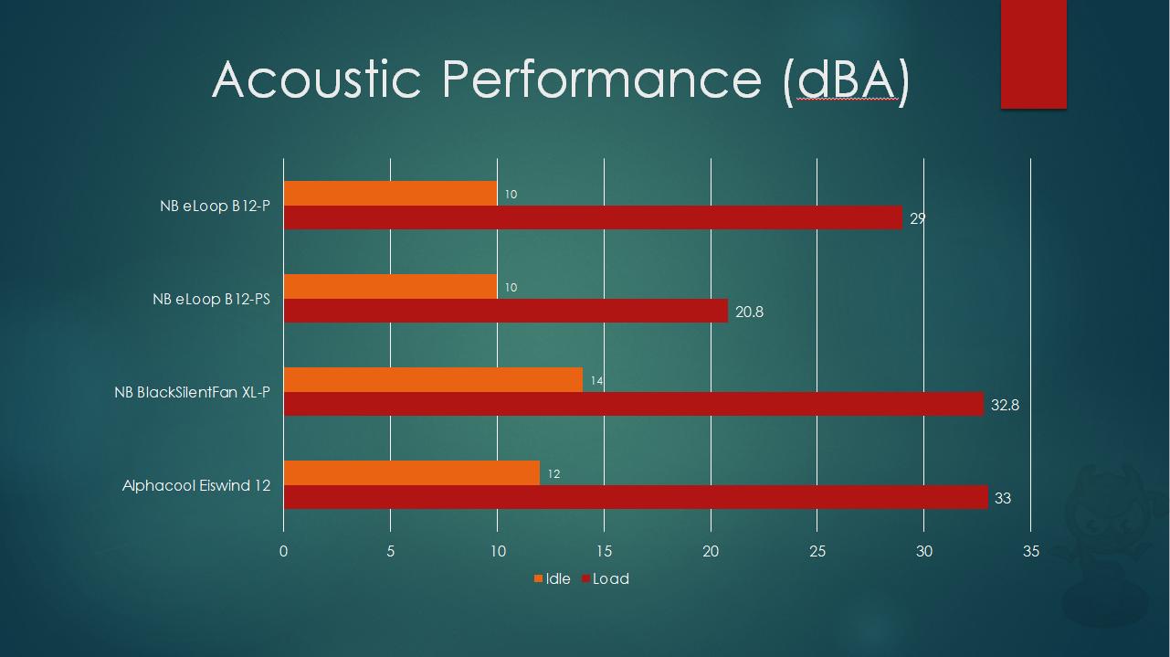 Blacknoise NB-eLoop B12-PS, B12-P Bionic Loop Fans Review