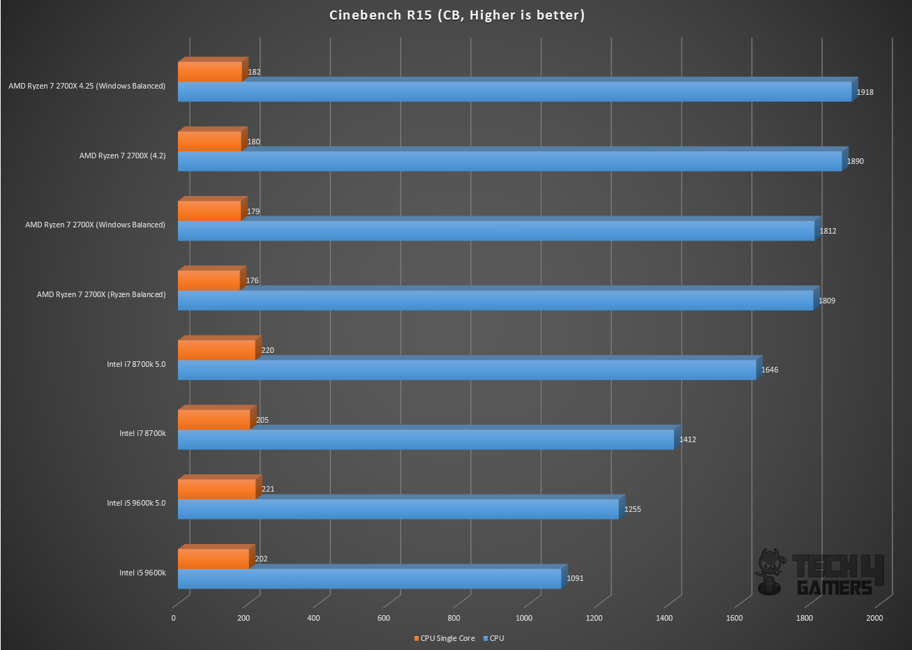 AMD Ryzen 7 2700X Review