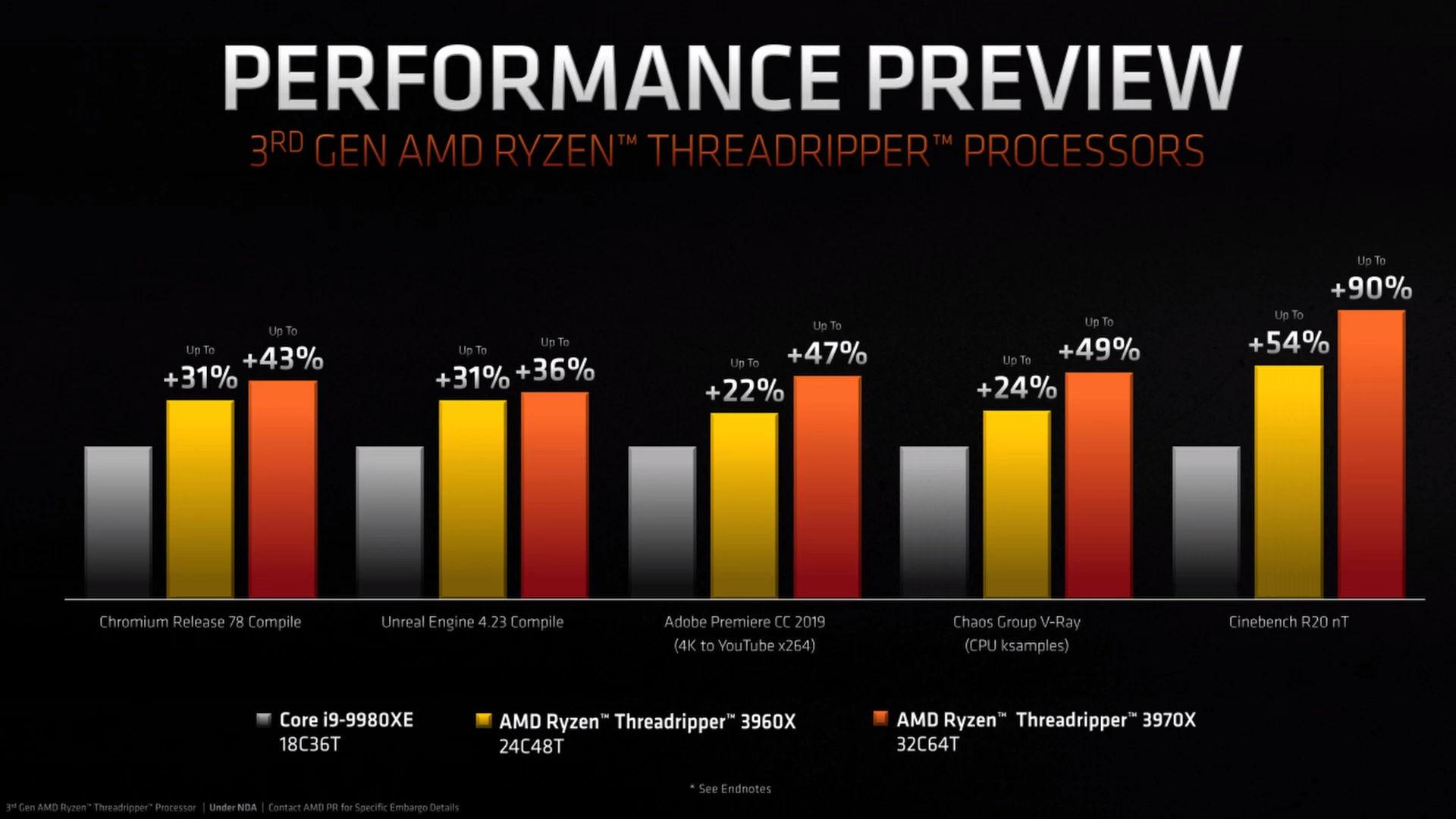 Threadripper 3960X and 3970X Performance