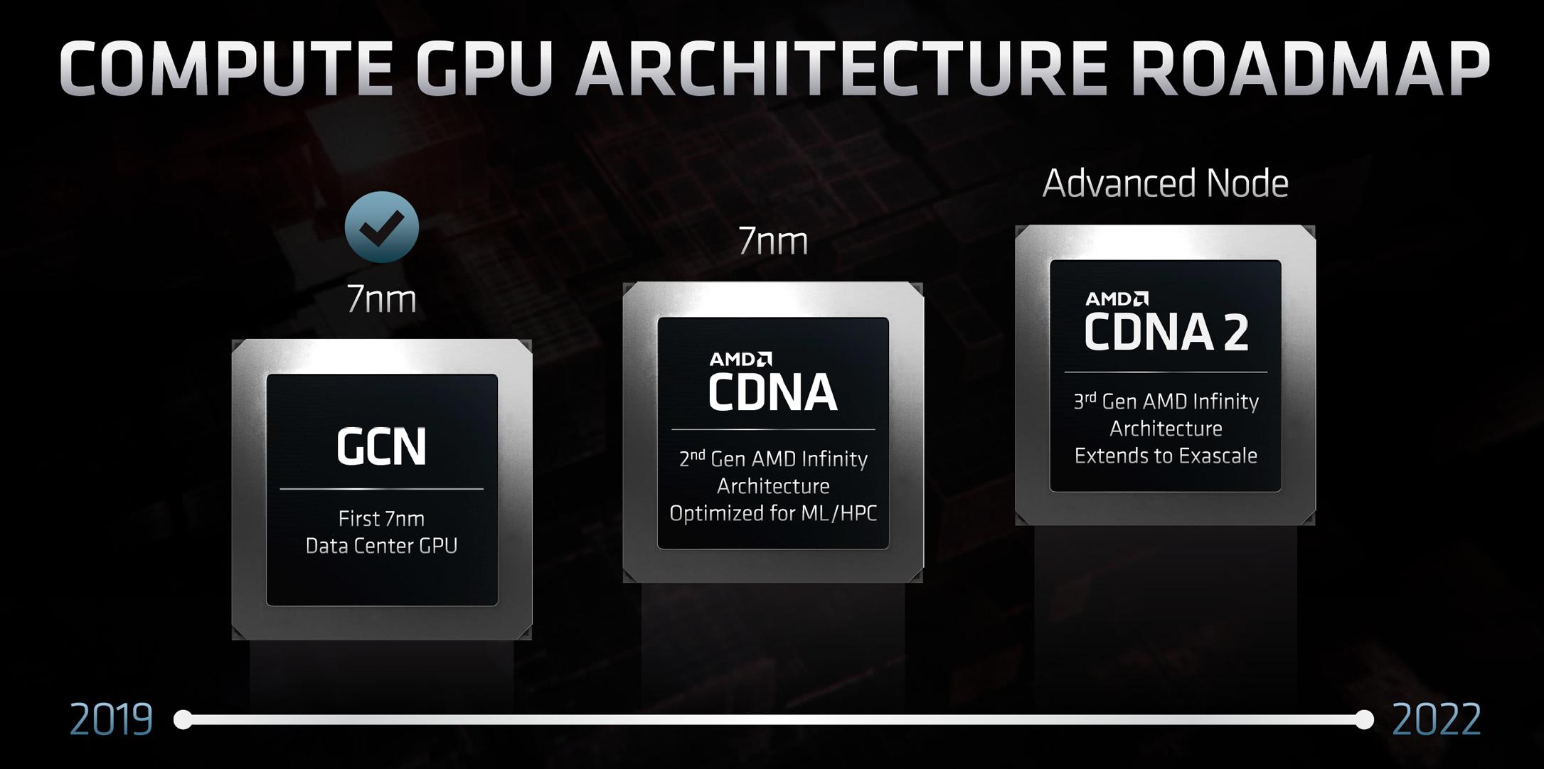 AMD CDNA and CDNA2 graphic architecture