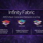AMD Infinity Fabric bus technology