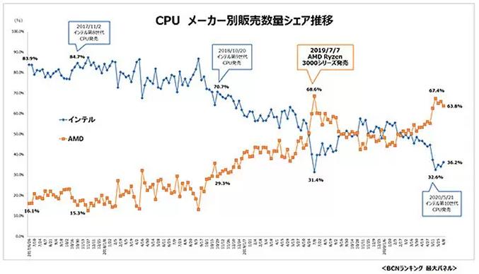 Amd Ryzen Grabbed 63 8 Of Japan S Market Share In June