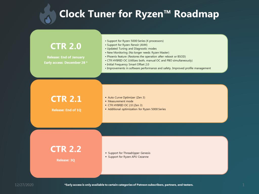 Clock Tuner For AMD Ryzen Roadmap